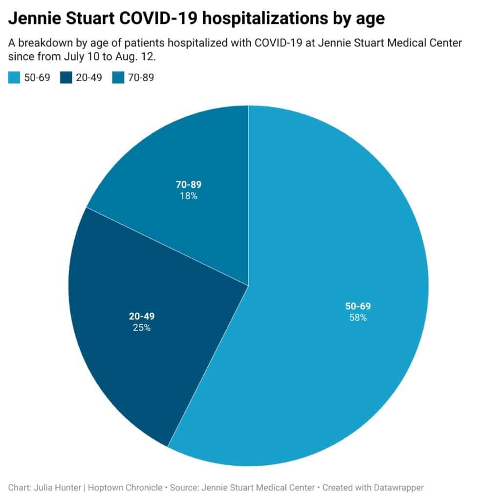 covid hospitalizations by age chart for jennie stuart