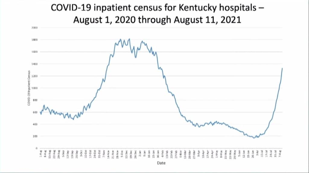 covid hospitalizations for kentucky chart