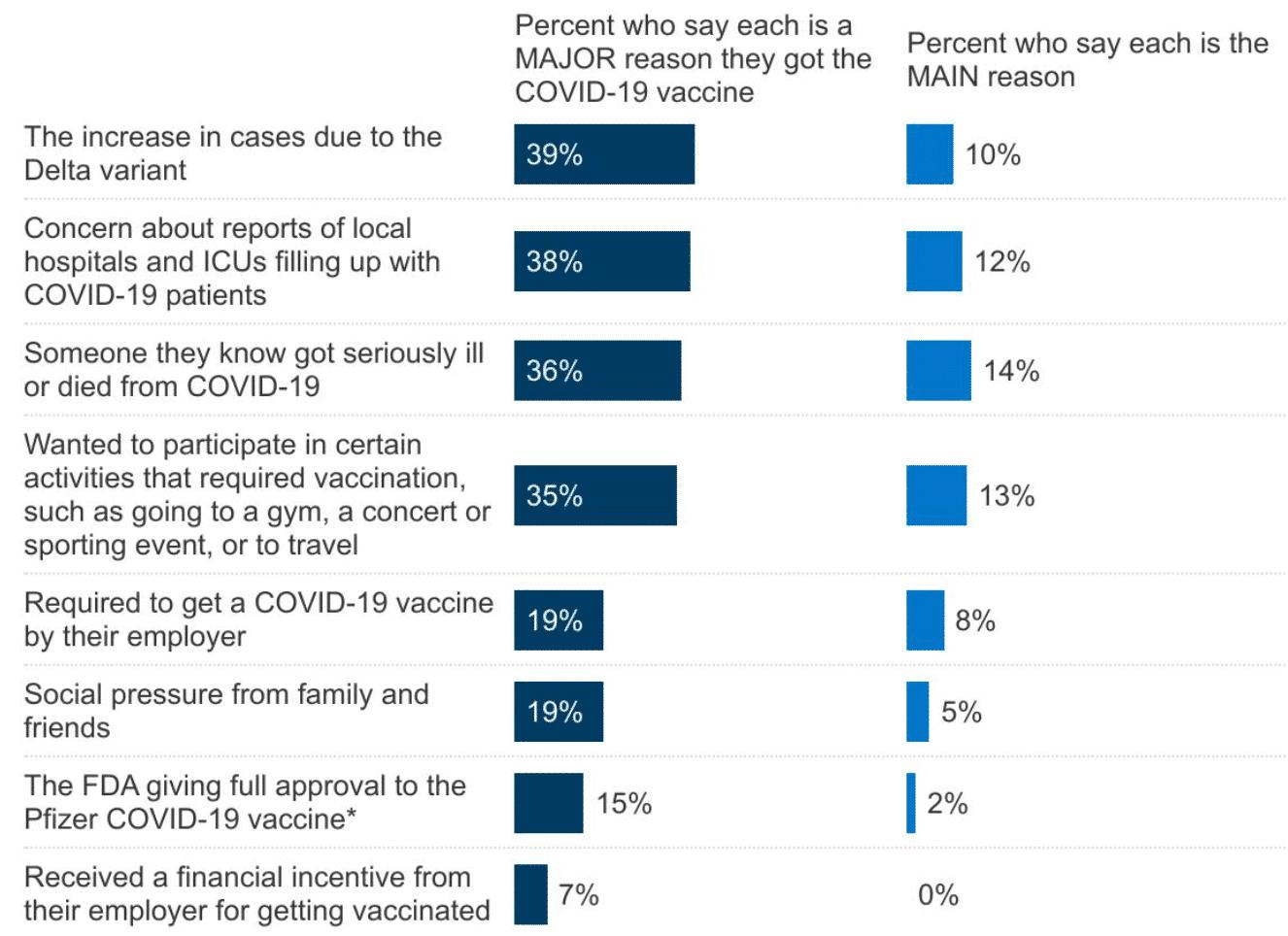 Vaccine reasons chart